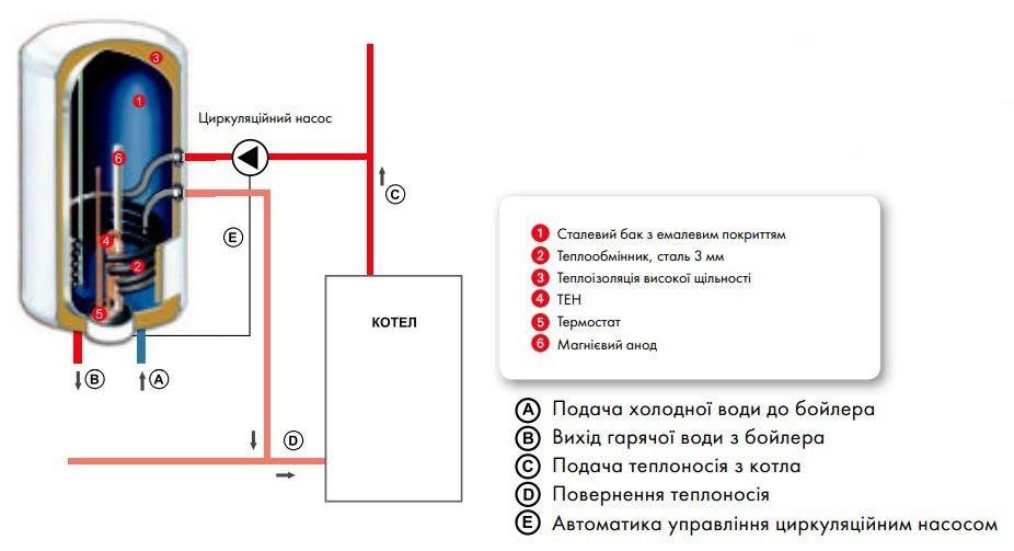 Схема подключения комбинированного бойлера